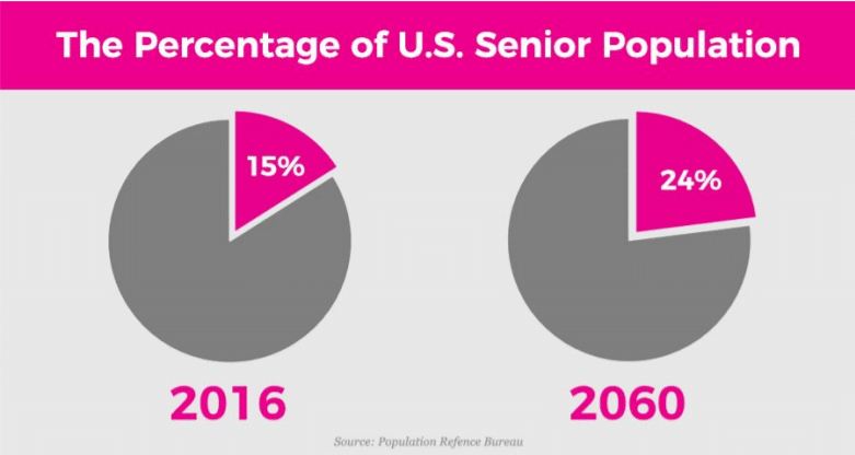 Senior Population Forecast For the USA - Now is the time for a home healthcare business!