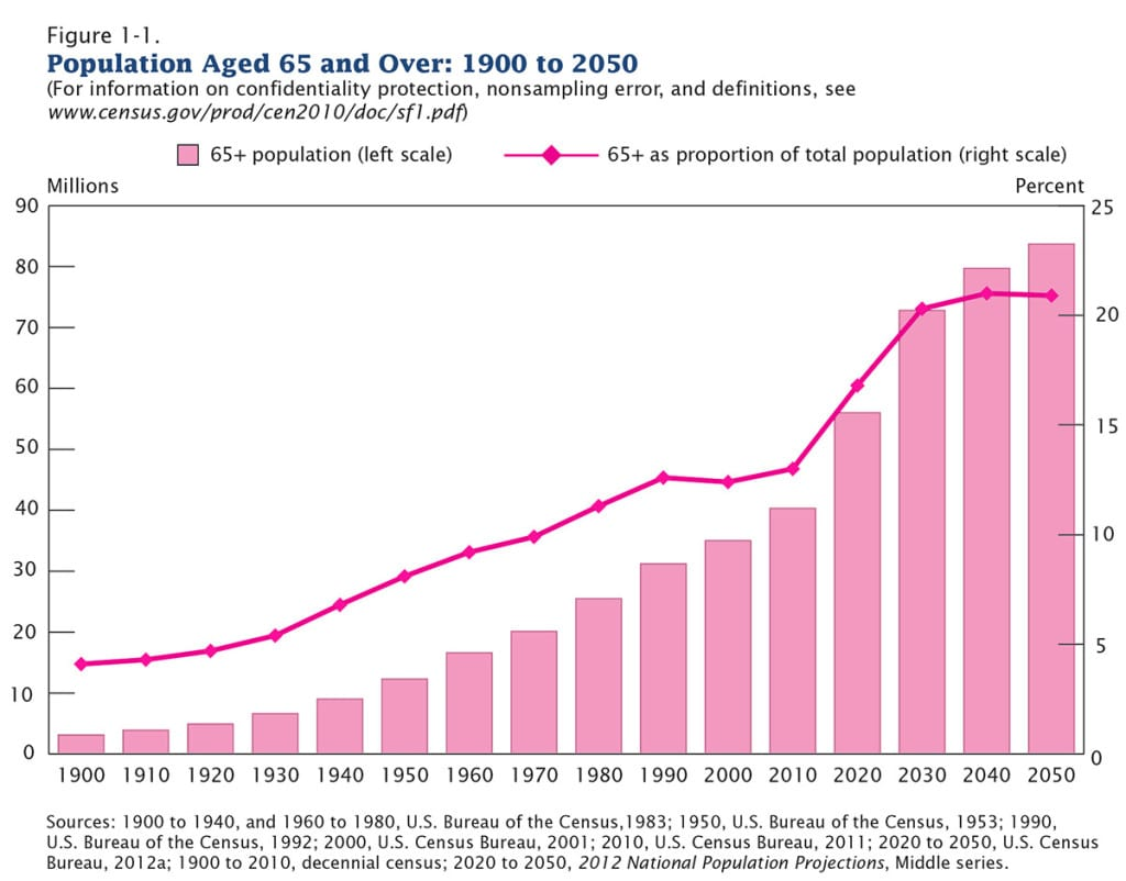 senior population growth and your home health care business